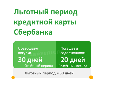 sberbank-grace-period-terms