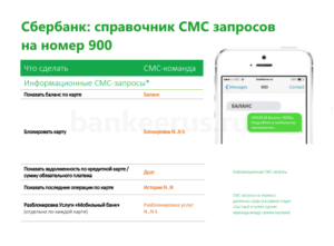sberbank-sms-command-900-list